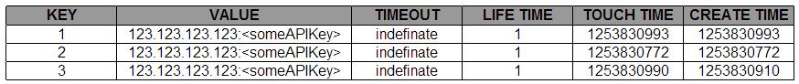 F5 iRule Session Table