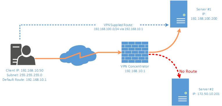 VPN Route Problem