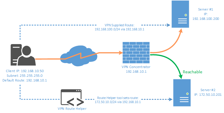 VPNroute Solution