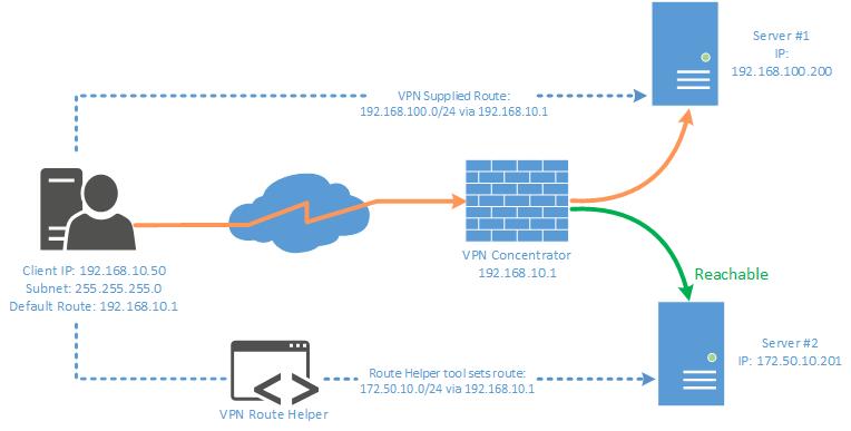 VPNroute Solution